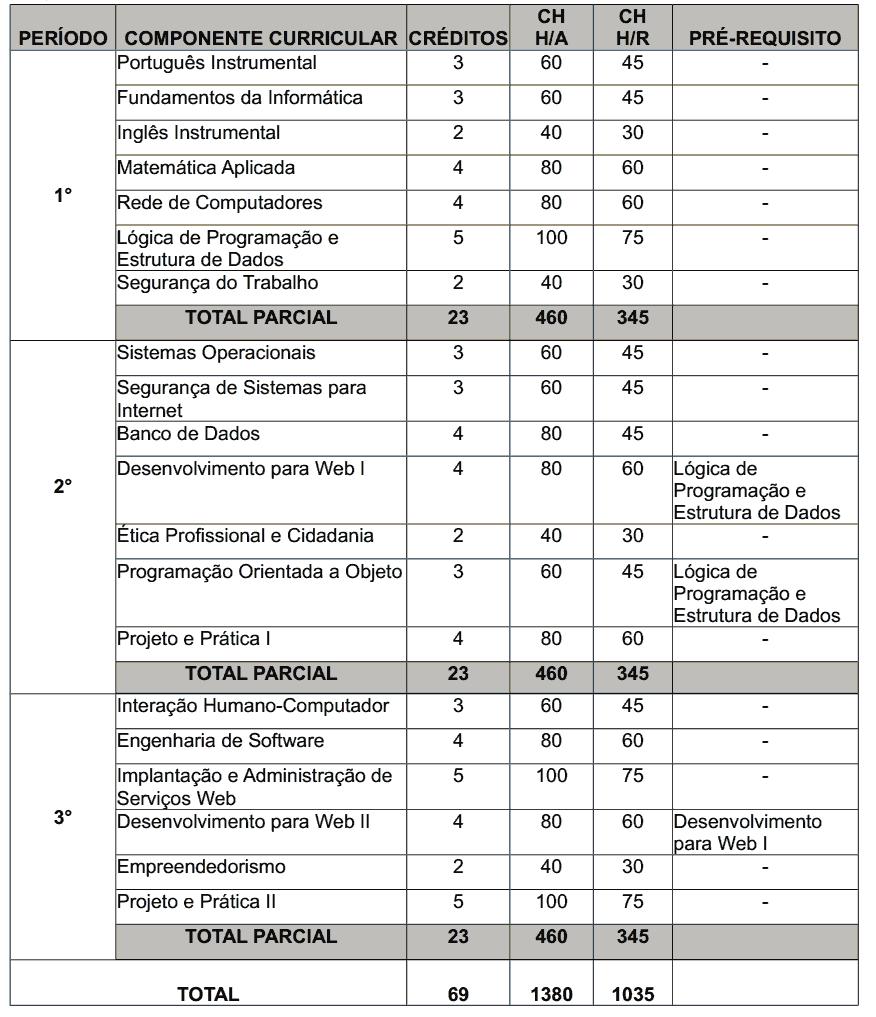 Matriz Curricular IPI